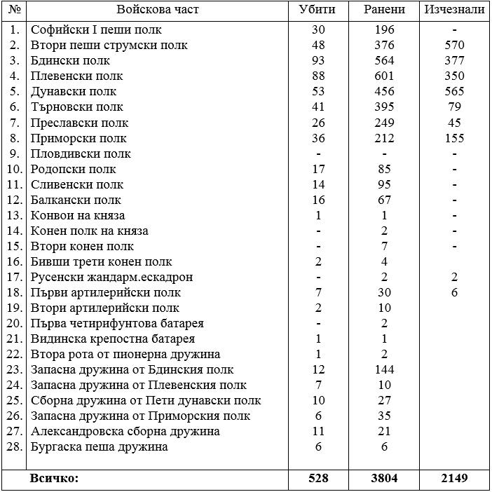 Сведение за загубите на войници в Сръбско-българската война през 1885г.